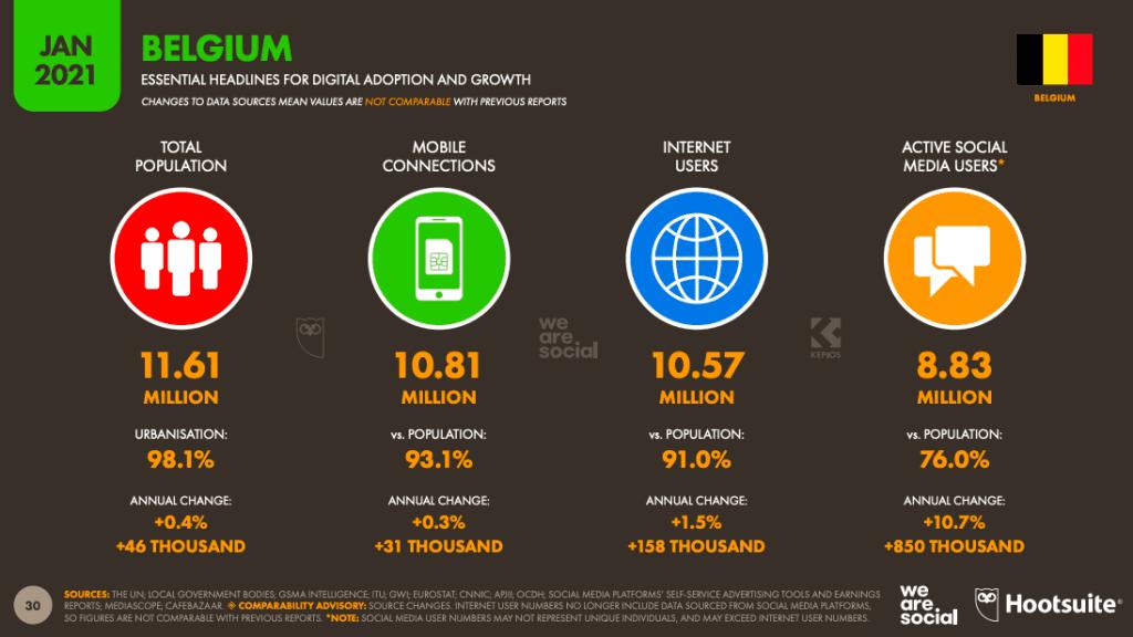 actieve sociale mediagebruikers in België 2021